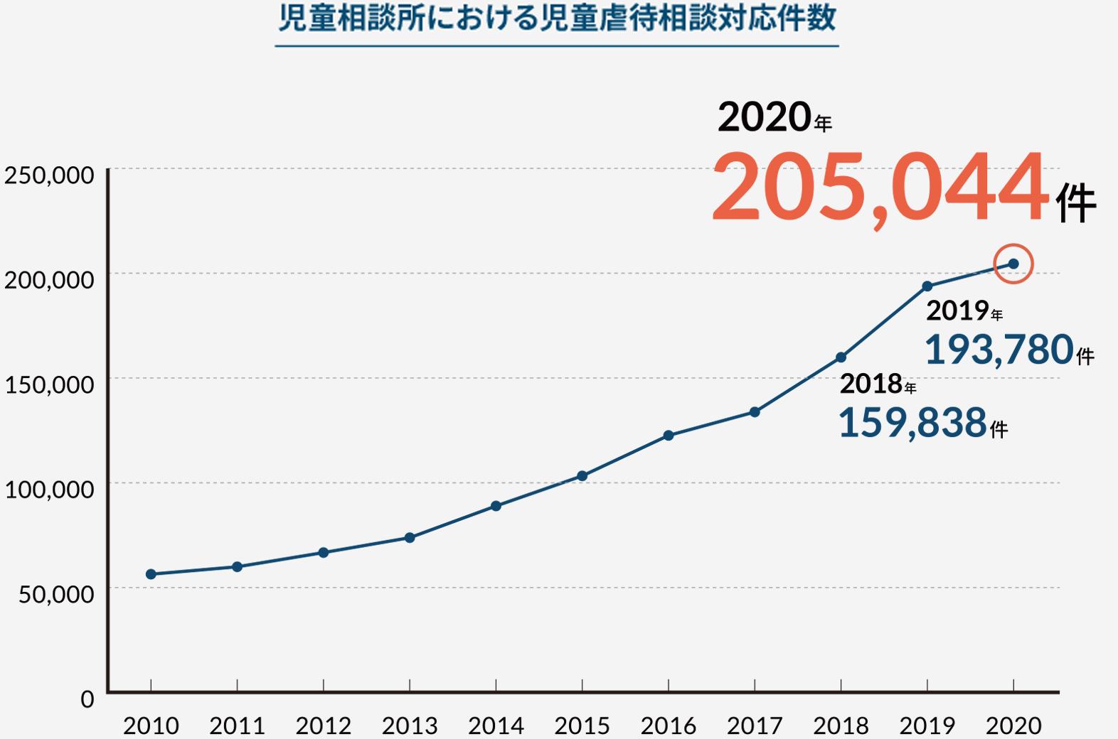 児童相談所における児童虐待相談対応件数 2019年193,780件