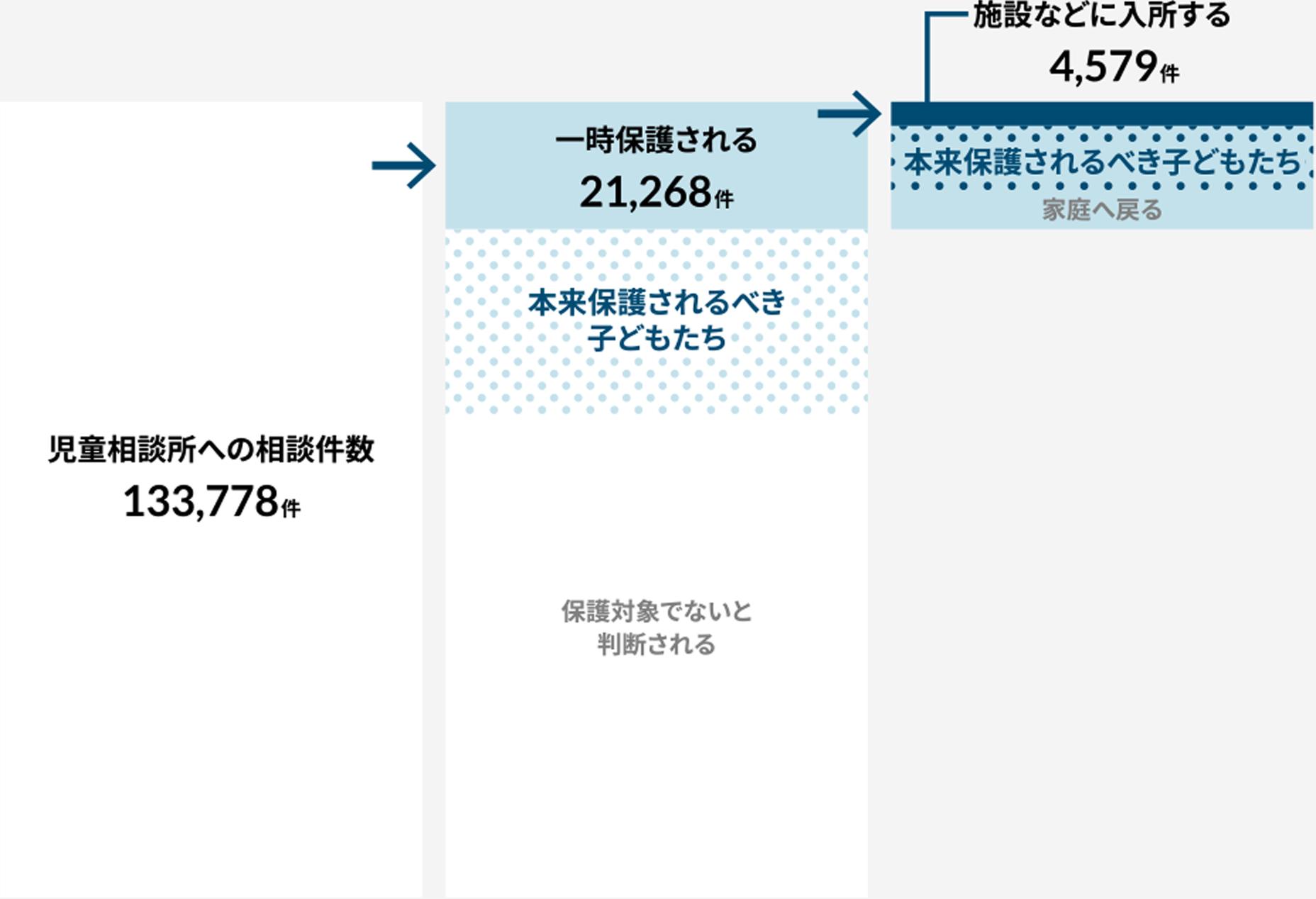 児童相談所への相談件数133,778件→一時保護される21,268件→施設などに入所する4,579件
