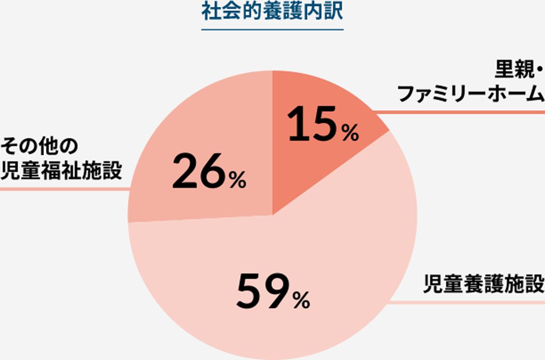 社会的養護内訳 里親・ファミリーホーム15% 児童養護施設59% その他の児童福祉施設26%