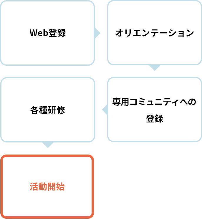 ボランティア説明会(任意)→Web登録→オリエンテーション→専用コミュニティへの登録→各種研修→活動開始