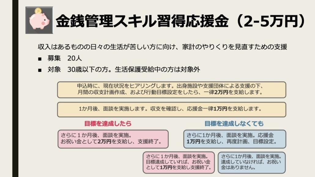 画像:【コロナ緊急支援 第2弾】金銭管理スキル習得応援金(2-5万円)