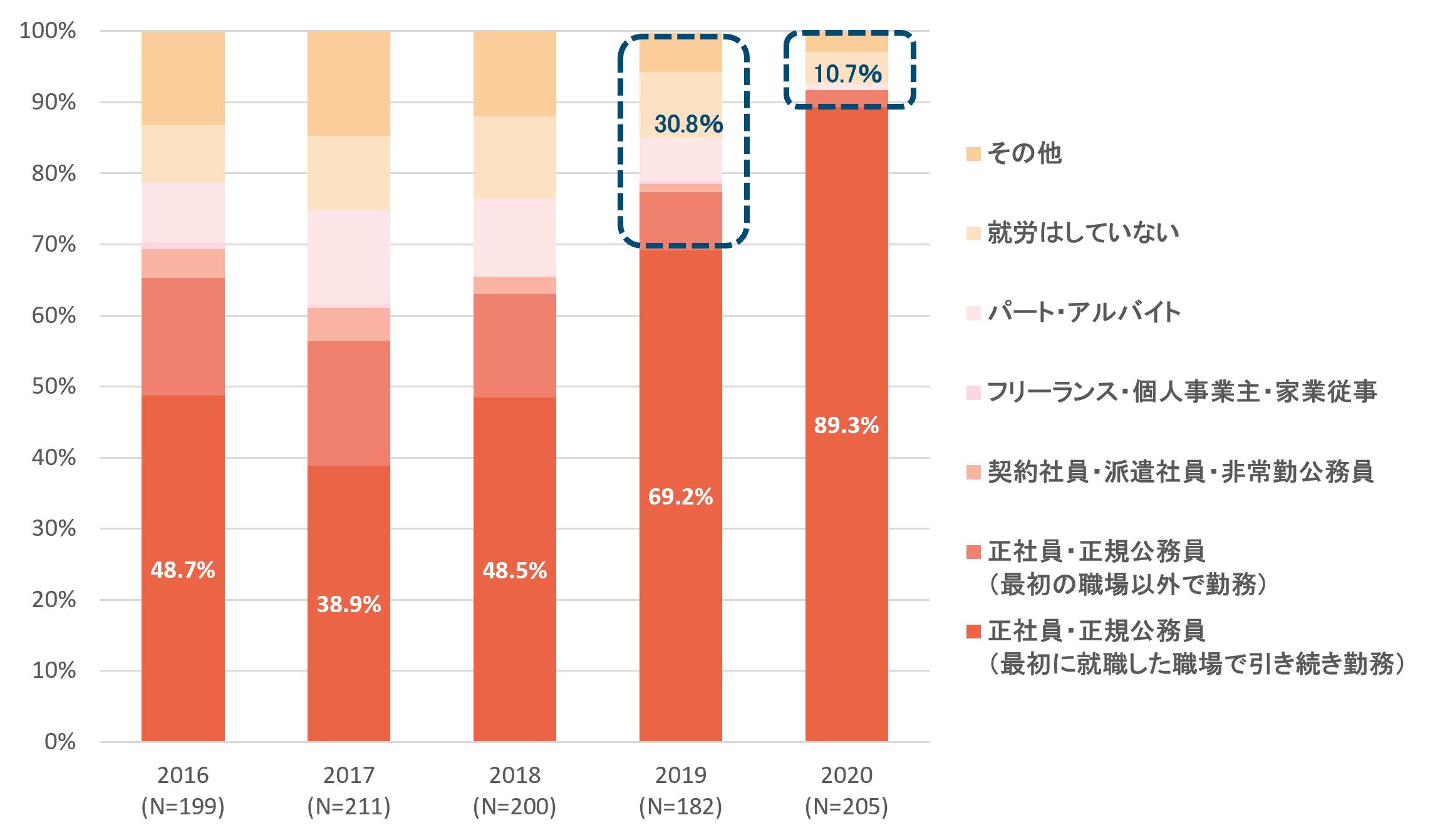 棒グラフ(高校卒業直後に正社員として就労した施設生活経験者の雇用状況_2020年6月現在()