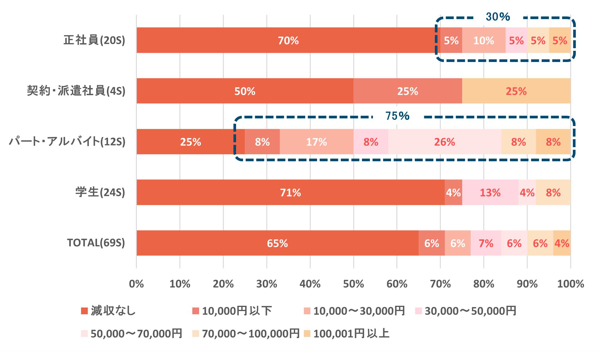 棒グラフ:経済的不安6_コロナ禍の影響:3月までと比較した4月の収入減少の見通し(2020年4月実施):パート・アルバイトの75%、正社員の30%が、4月の収入について減少する見通しを持っていた。