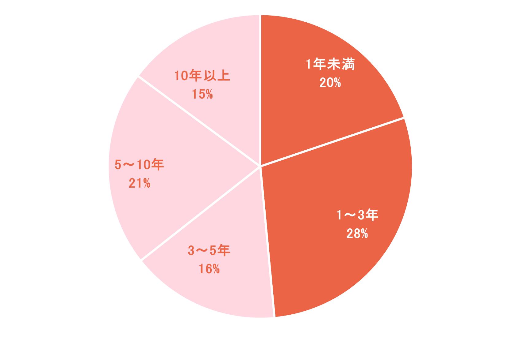 円グラフ「児童福祉司の勤続年数(2019年4月1日時点)」1年未満20%、1~3年28%、3~5年16%、5~10年21%、10年以上15%