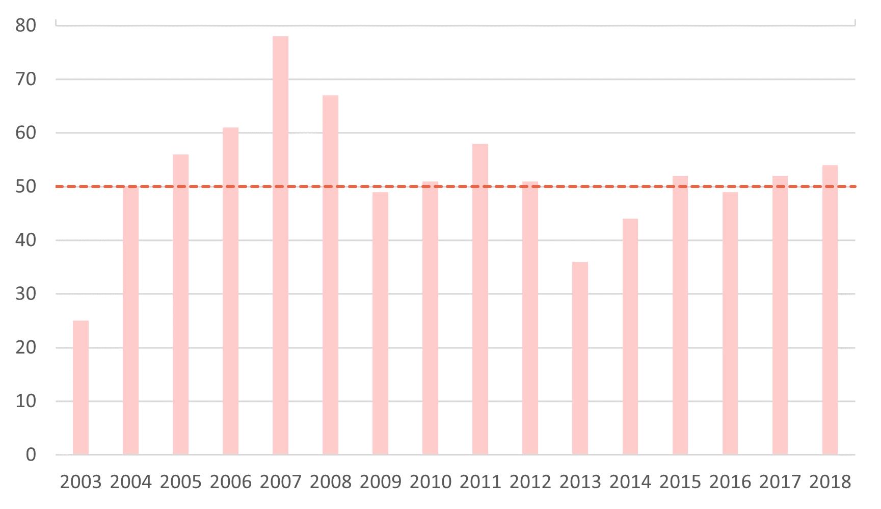 棒グラフ「虐待による死亡件数(2003~2018)」最も少ないのが2003年で25件、最も多いのが2007年で78件。16年間の平均は約52件。