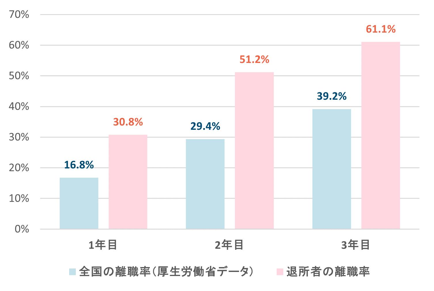 棒グラフ:全国3年後離職率(厚生労働省調査)と施設生活経験者の離職率の比較(1年目では既に14ポイントの差が出ており、3年目になるとその差は21.9ポイントに開いている)