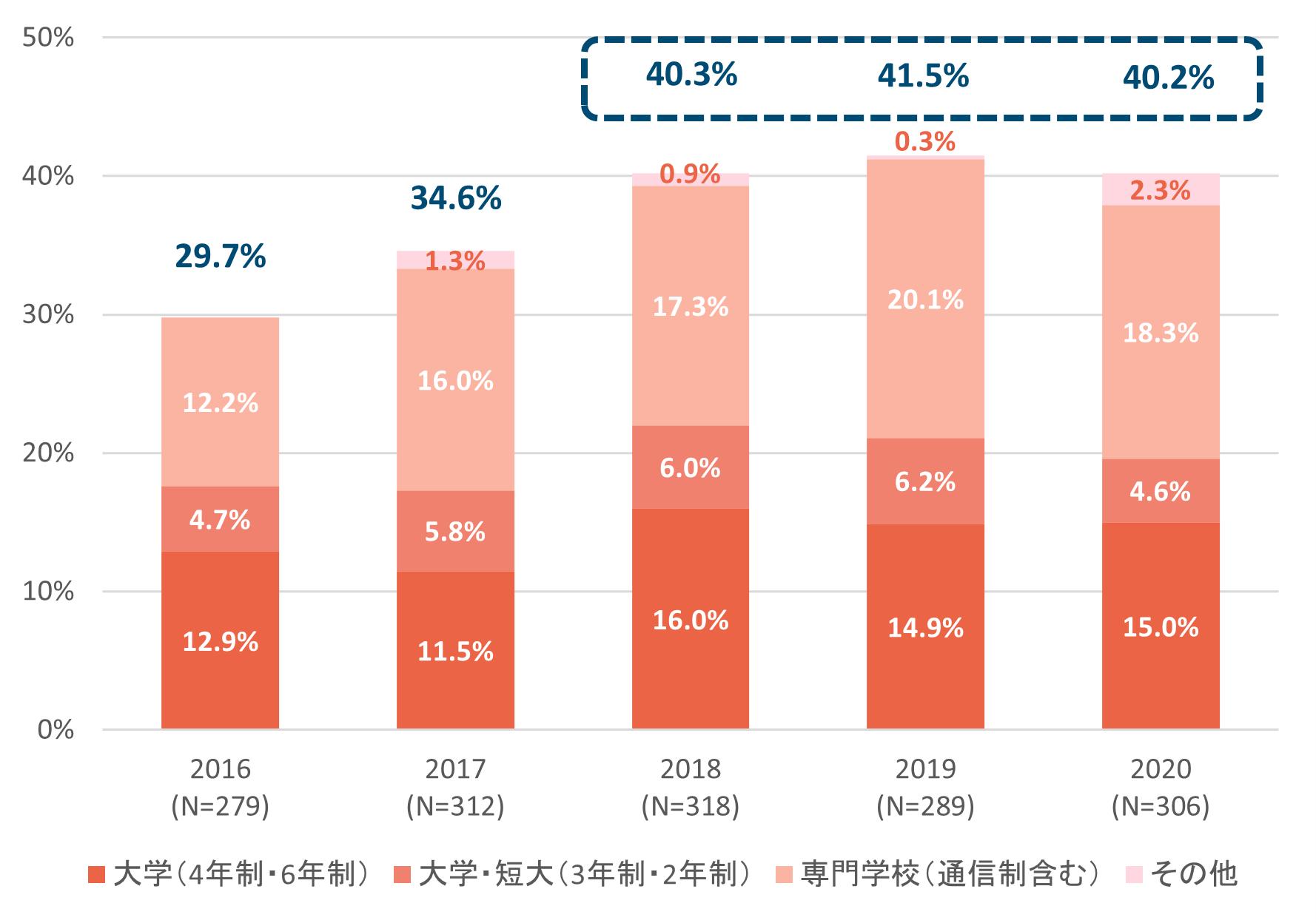 棒グラフ:経済的な不安3_施設生活経験者のうち、高校卒業者の進学率(進学率は徐々に上がっていき、2010年代後半ごろには3割を超えるようになっている)