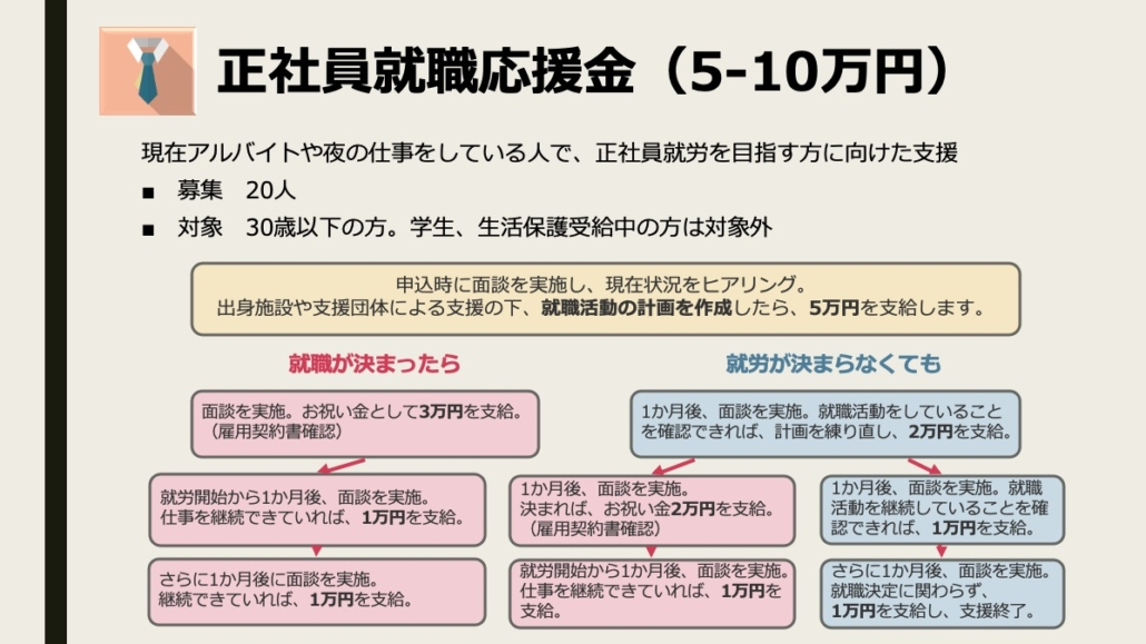 【コロナ緊急支援 第2弾】1.正社員就職応援金(5-10万円)
