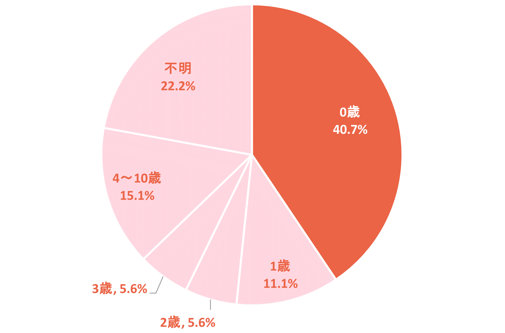 円グラフ「年齢別の死亡件数構成割合(2018年)」0歳40.7%、1歳11.1%、2歳5.6%、3歳5.6%、4~10歳15.1%、不明22.2%