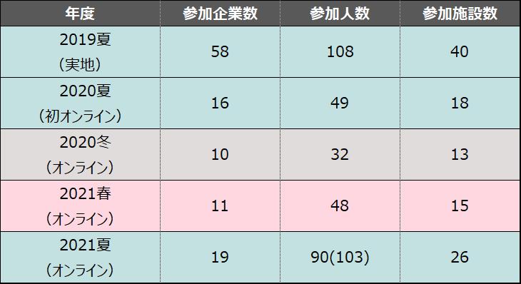 インターン報告記事用表