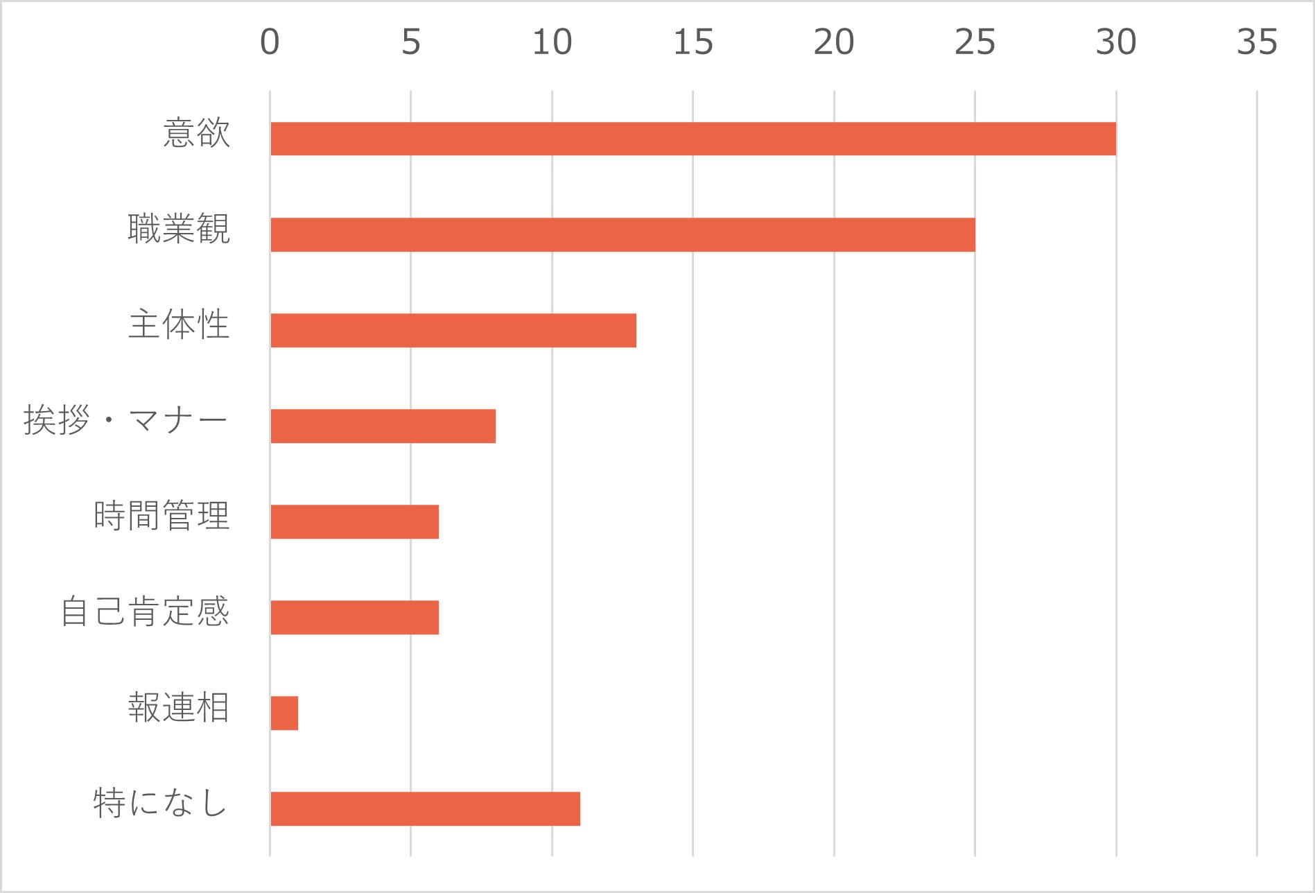 インターン報告記事用棒グラフ